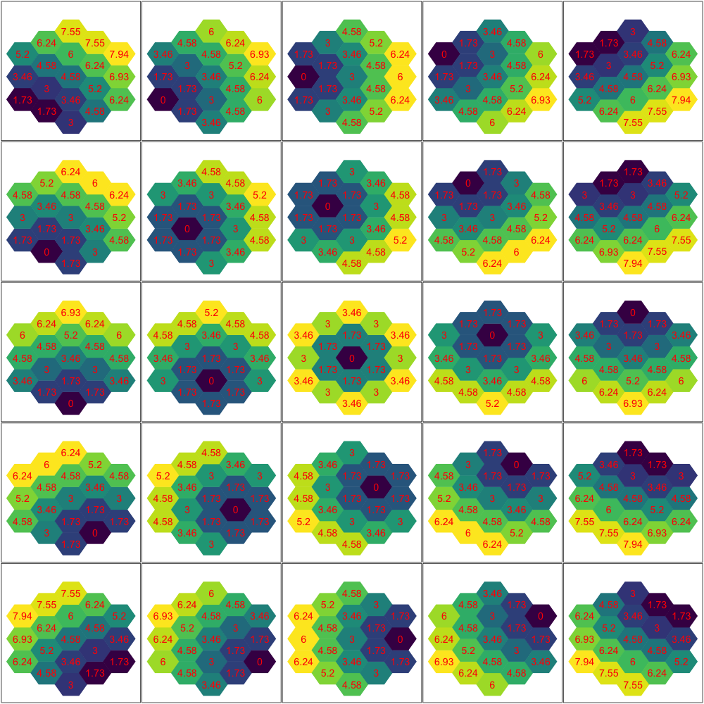 Hexagonal distance matrix